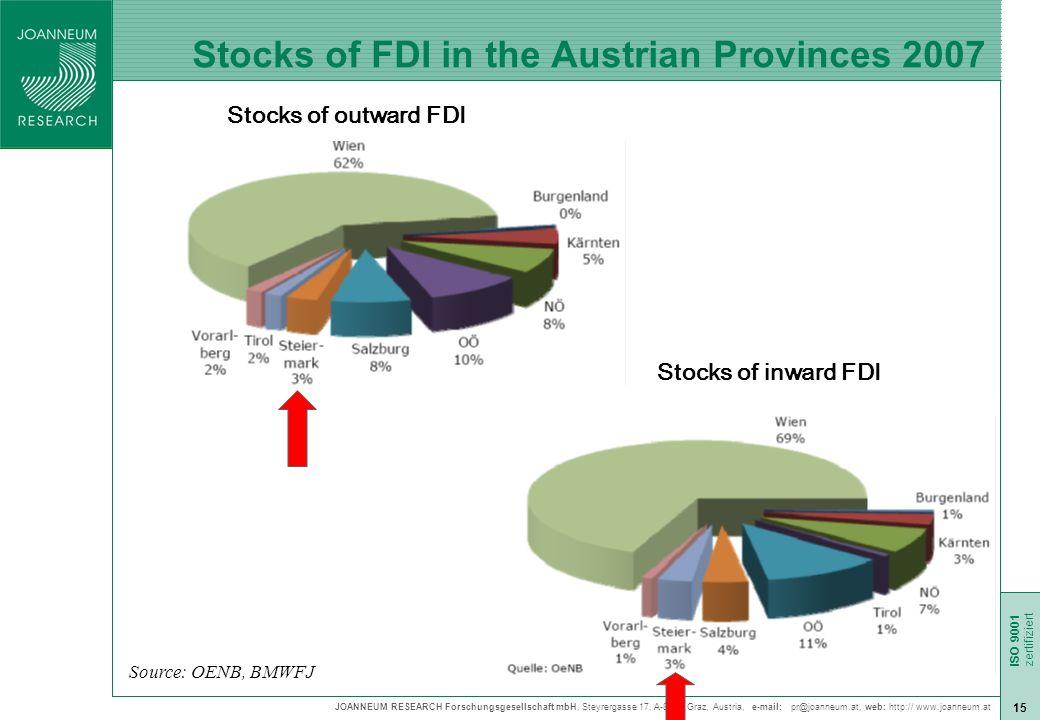 JOANNEUM RESEARCH Forschungsgesellschaft mbH, Steyrergasse 17, A-8010 Graz, Austria, e-mail: pr@joanneum.at, web: http:// www.joanneum.at ISO 9001 zert ISO 9001 zertifiziert 15 Stocks of FDI in the Austrian Provinces 2007 Stocks of outward FDI Stocks of inward FDI Source: OENB, BMWFJ