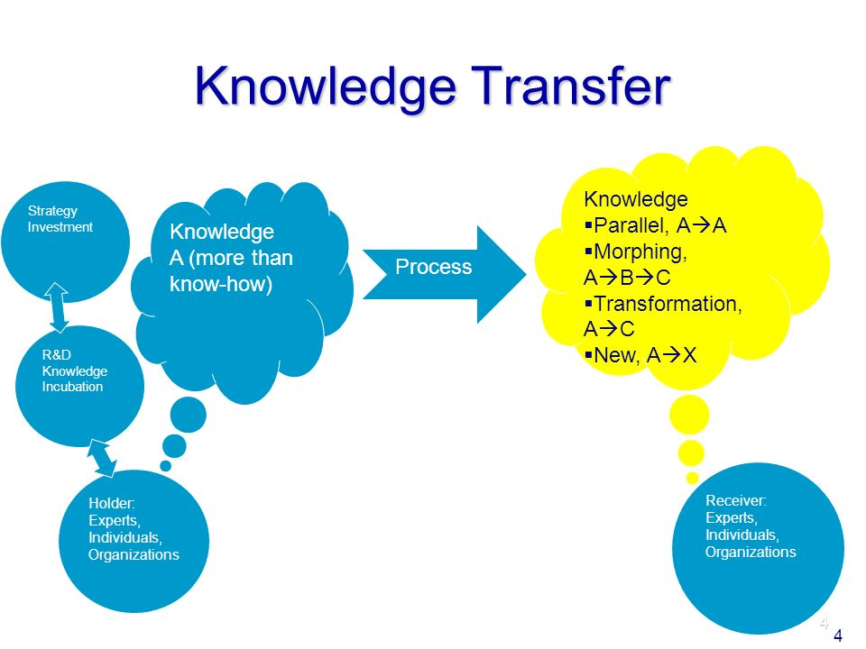 4 Knowledge Transfer Knowledge A (more than know-how) Knowledge Parallel, A A Morphing, A B C Transformation, A C New, A X Process Holder: Experts, Individuals, Organizations Receiver: Experts, Individuals, Organizations R&D Knowledge Incubation Strategy Investment 4