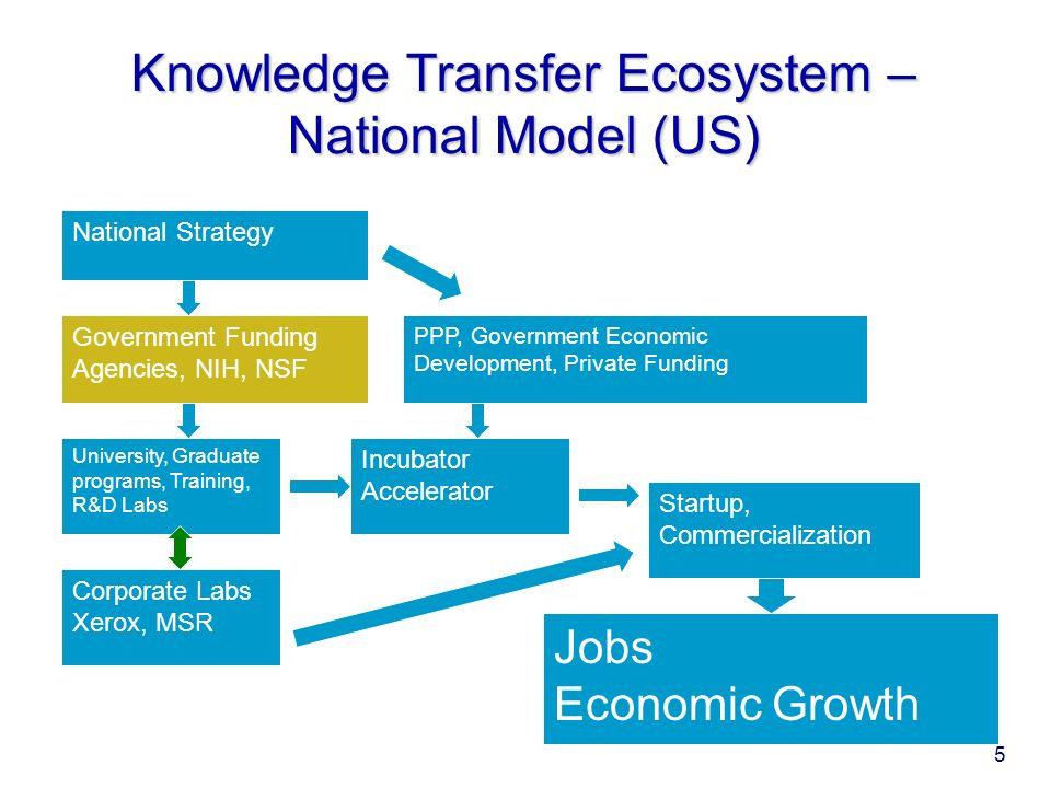 Knowledge Transfer Ecosystem – National Model (US) University, Graduate programs, Training, R&D Labs Startup, Commercialization Government Funding Agencies, NIH, NSF Incubator Accelerator PPP, Government Economic Development, Private Funding Corporate Labs Xerox, MSR National Strategy Jobs Economic Growth 5