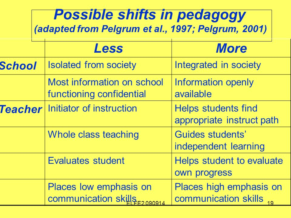 ELFE Possible shifts in pedagogy (adapted from Pelgrum et al., 1997; Pelgrum, 2001) LessMore School Isolated from societyIntegrated in society Most information on school functioning confidential Information openly available Teacher Initiator of instructionHelps students find appropriate instruct path Whole class teachingGuides students independent learning Evaluates studentHelps student to evaluate own progress Places low emphasis on communication skills Places high emphasis on communication skills