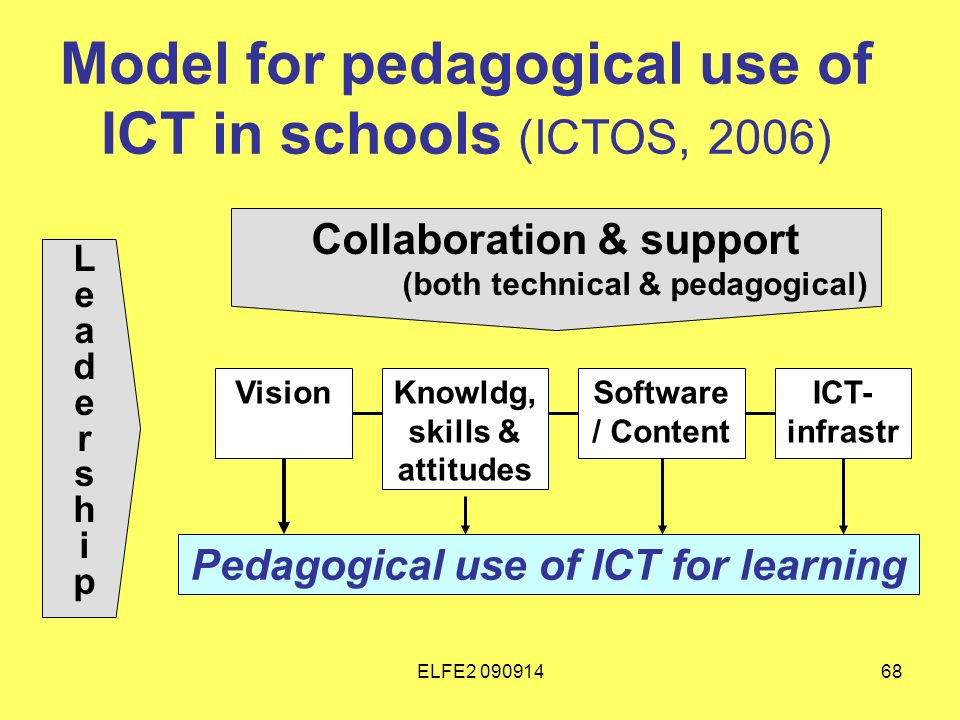 ELFE Model for pedagogical use of ICT in schools (ICTOS, 2006) Collaboration & support (both technical & pedagogical) LeadershipLeadership VisionKnowldg, skills & attitudes Software / Content ICT- infrastr Pedagogical use of ICT for learning