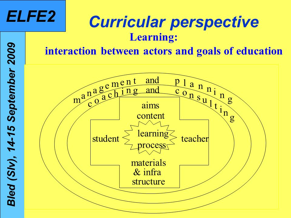 ELFE2 09091468 Model for pedagogical use of ICT in schools (ICTOS, 2006) Collaboration & support (both technical & pedagogical) LeadershipLeadership VisionKnowldg, skills & attitudes Software / Content ICT- infrastr Pedagogical use of ICT for learning