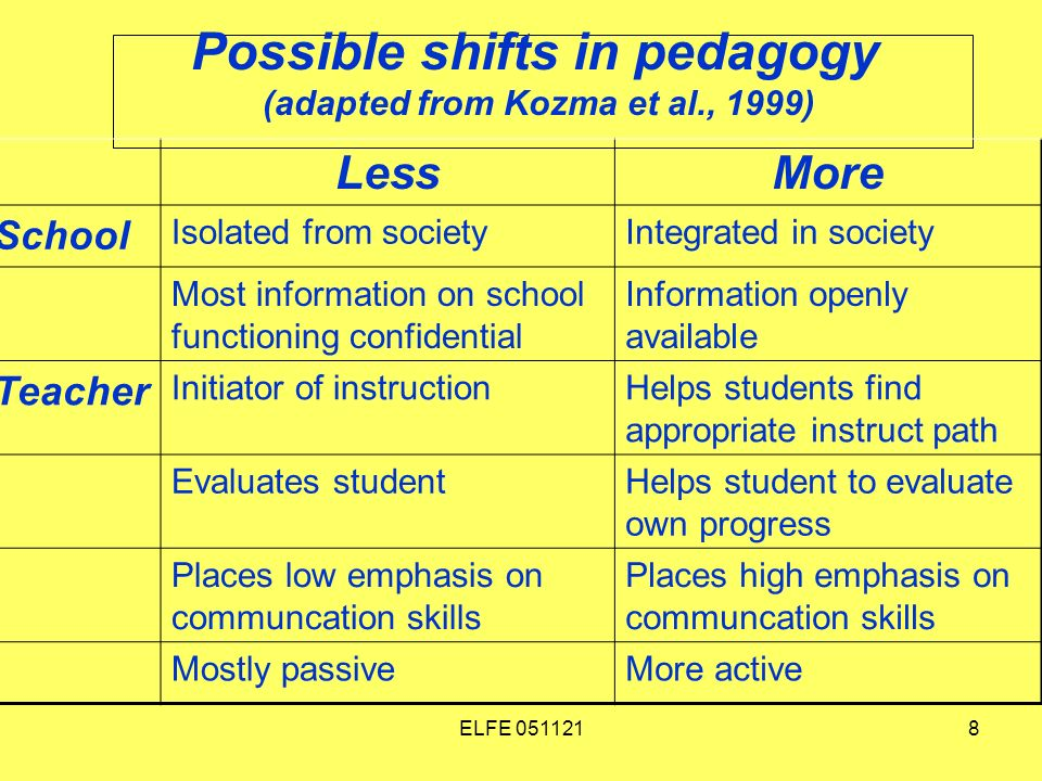 ELFE 0511218 Possible shifts in pedagogy (adapted from Kozma et al., 1999) LessMore School Isolated from societyIntegrated in society Most information on school functioning confidential Information openly available Teacher Initiator of instructionHelps students find appropriate instruct path Evaluates studentHelps student to evaluate own progress Places low emphasis on communcation skills Places high emphasis on communcation skills Mostly passiveMore active
