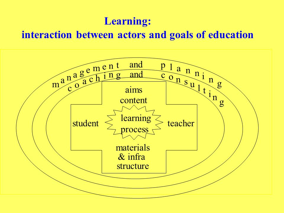 content studentteacher learning process materials & infra structure aims and c n s u l o c o a c h i n g t n e m e g n a a m p l a n n i n t i n g g Learning: interaction between actors and goals of education