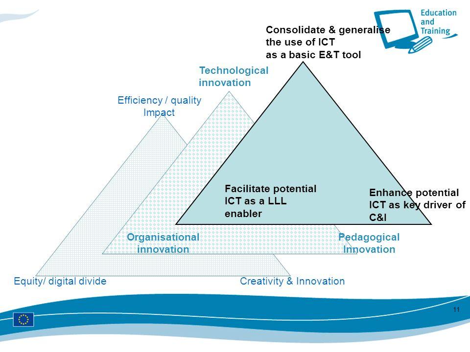 11 Equity/ digital divideCreativity & Innovation Efficiency / quality Impact Organisational innovation Pedagogical Innovation Technological innovation
