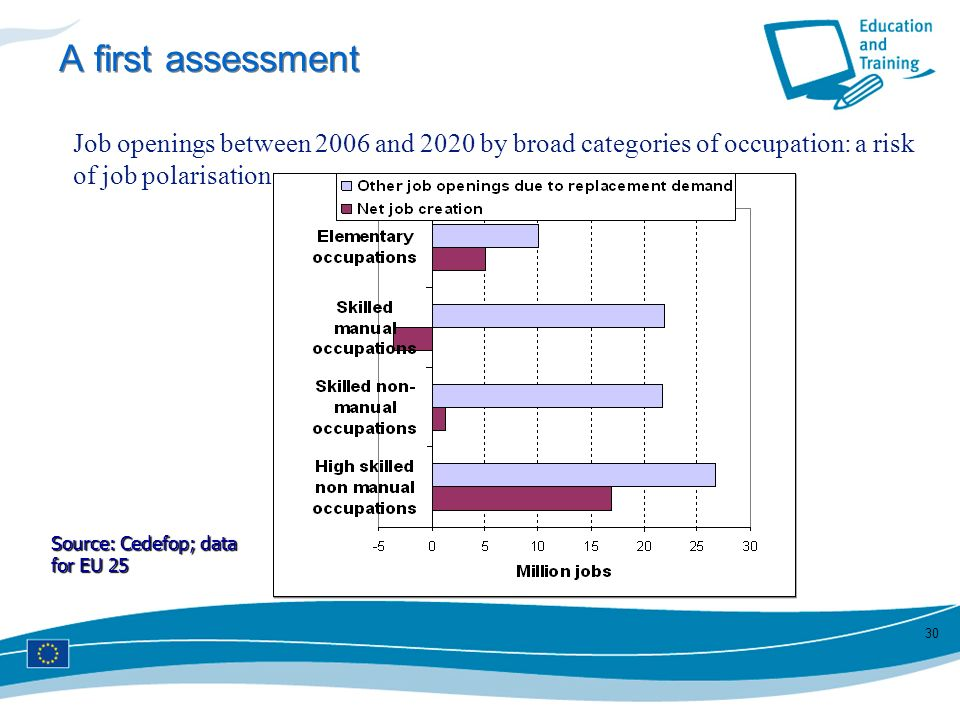 30 A first assessment Job openings between 2006 and 2020 by broad categories of occupation: a risk of job polarisation Source: Cedefop; data for EU 25