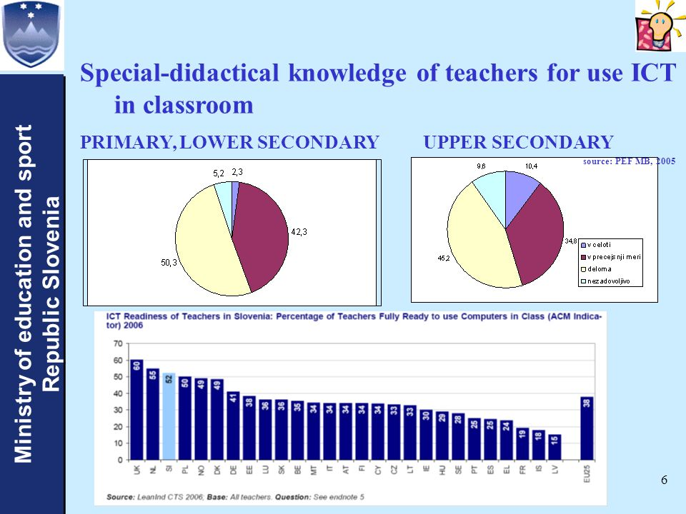 Ministry of education and sport Republic Slovenia Ministry of education and sport Republic Slovenia 6 Special-didactical knowledge of teachers for use ICT in classroom PRIMARY, LOWER SECONDARY UPPER SECONDARY source: PEF MB, 2005