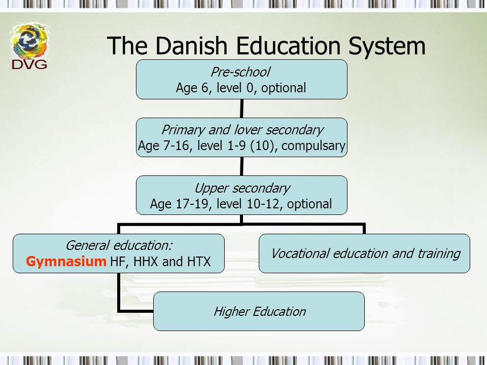 The Danish Education System Pre-school Age 6, level 0, optional Primary and lover secondary Age 7-16, level 1-9 (10), compulsary Upper secondary Age 1