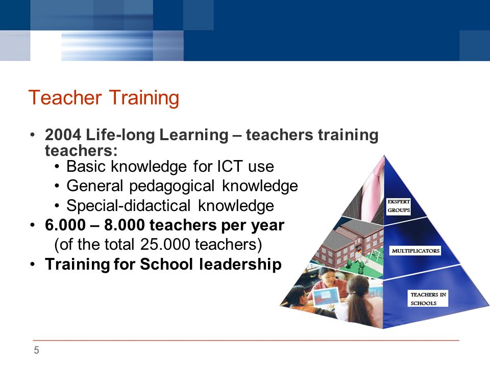5 Teacher Training 2004 Life-long Learning – teachers training teachers: Basic knowledge for ICT use General pedagogical knowledge Special-didactical