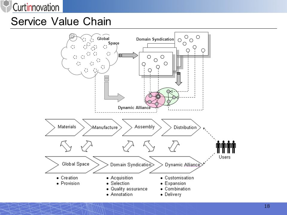 18 Service Value Chain Global Space Domain Syndication Dynamic Alliance