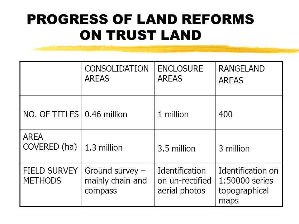 PROGRESS OF LAND REFORMS ON TRUST LAND CONSOLIDATION AREAS ENCLOSURE AREAS RANGELAND AREAS NO.