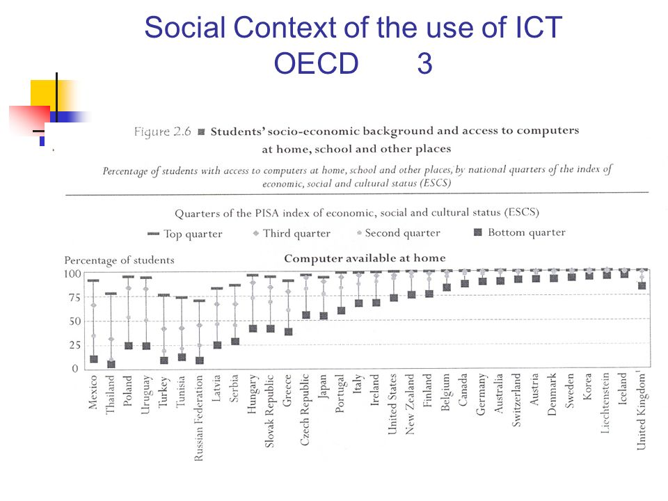 Social Context of the use of ICT OECD 3