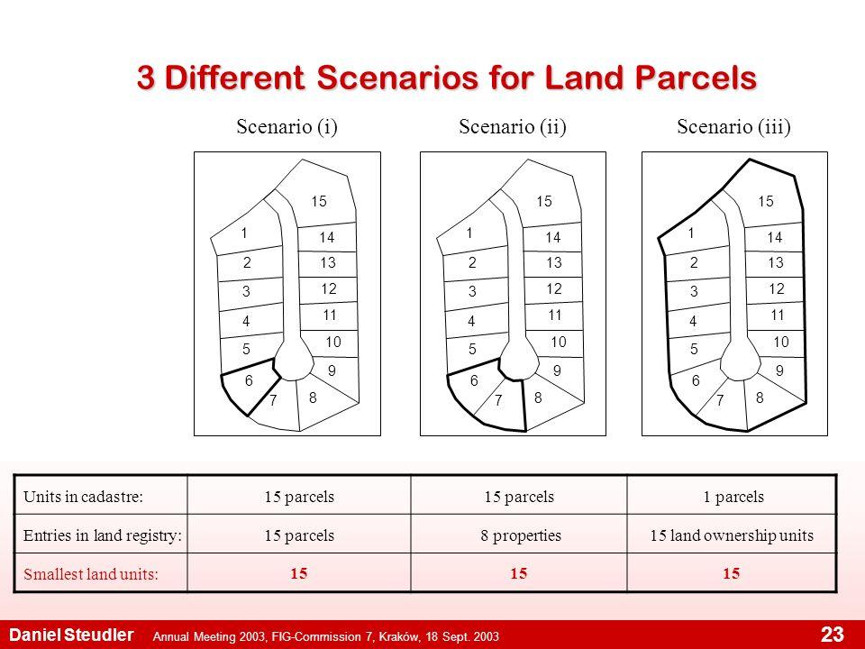 Annual Meeting 2003, FIG-Commission 7, Kraków, 18 Sept. 2003 Daniel Steudler 23 3 Different Scenarios for Land Parcels 1 2 3 4 5 6 7 8 9 10 11 12 13 1