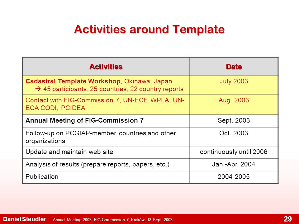Annual Meeting 2003, FIG-Commission 7, Kraków, 18 Sept. 2003 Daniel Steudler 29 Activities around Template ActivitiesDate Cadastral Template Workshop,