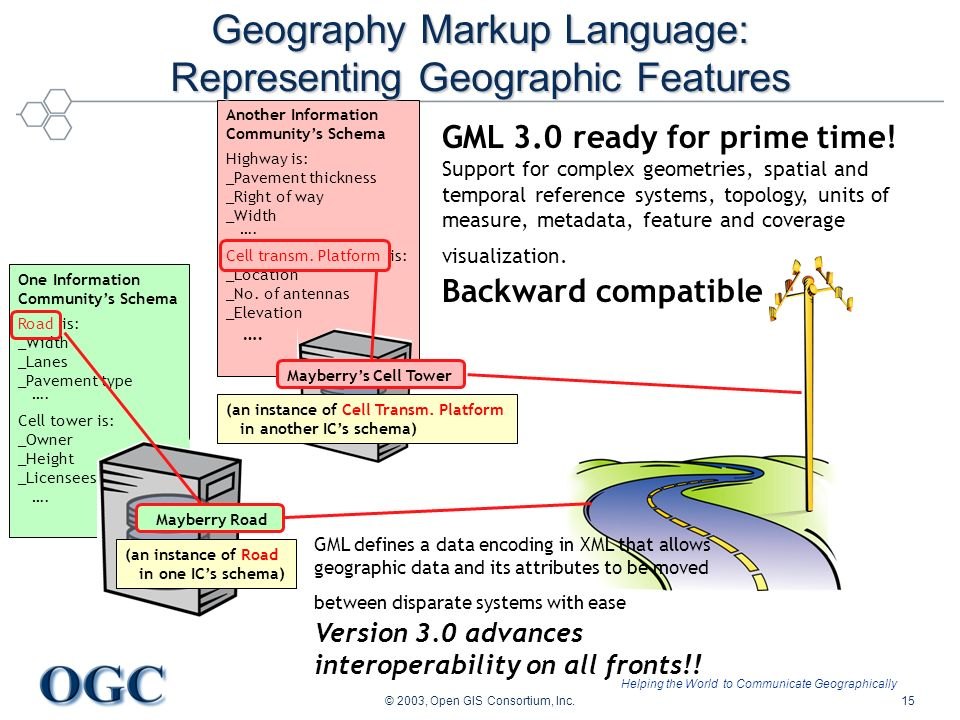 Helping the World to Communicate Geographically © 2003, Open GIS Consortium, Inc.15 Another Information Communitys Schema Highway is: _Pavement thickn