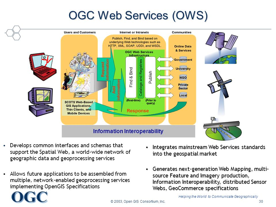 Helping the World to Communicate Geographically © 2003, Open GIS Consortium, Inc.30 Develops common interfaces and schemas that support the Spatial We
