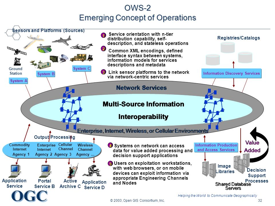 Helping the World to Communicate Geographically © 2003, Open GIS Consortium, Inc.32 OWS-2 Emerging Concept of Operations Active Archive C Portal Service B Systems on network can access data for value added processing and decision support applications Users on exploitation workstations, with web browsers, or on mobile devices can exploit information via appropriate Engineering Channels and Nodes Commodity Internet Cellular Channel Agency 1 Enterprise Internet Agency 2Agency 3 Wireless Channel Decision Support Processes Image Libraries Multi-Source Information Interoperability Multi-Source Information Interoperability Network Services Enterprise, Internet, Wireless, or Cellular Environments Shared Database Servers Service orientation with n-tier distribution capability, self- description, and stateless operations Common XML encodings, defined interface syntax between systems, information models for services descriptions and metadata Link sensor platforms to the network via network-centric services System B System A Application Service Ground Station System C Information Discovery Services Sensors and Platforms (Sources) Value Added Value Added 22 44 11 55 Agency...