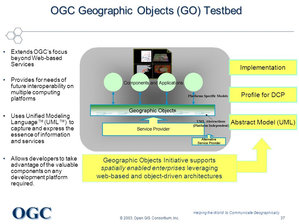 Helping the World to Communicate Geographically © 2003, Open GIS Consortium, Inc.37 OGC Geographic Objects (GO) Testbed Abstract Model (UML) Profile f