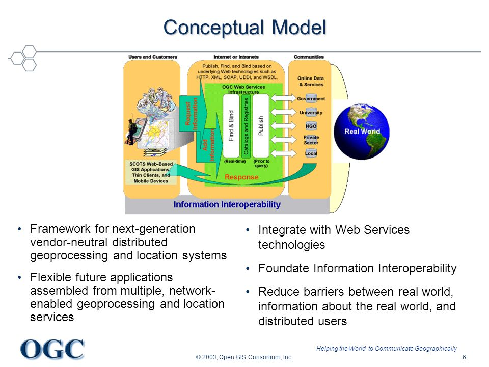 Helping the World to Communicate Geographically © 2003, Open GIS Consortium, Inc.6 Conceptual Model Framework for next-generation vendor-neutral distr