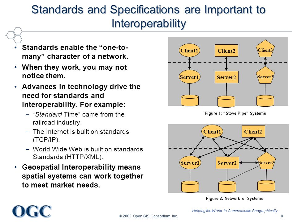 Helping the World to Communicate Geographically © 2003, Open GIS Consortium, Inc.8 Standards and Specifications are Important to Interoperability Standards enable the one-to- many character of a network.