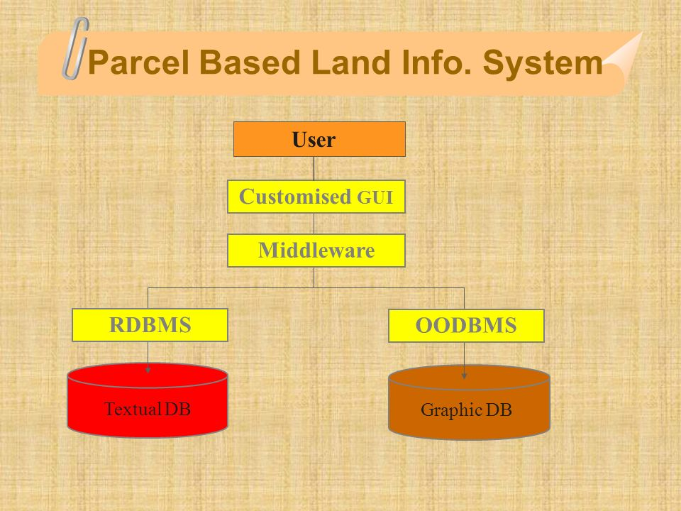 Parcel Based Land Info. System Graphic DB Textual DB RDBMS OODBMS Middleware Customised GUI User