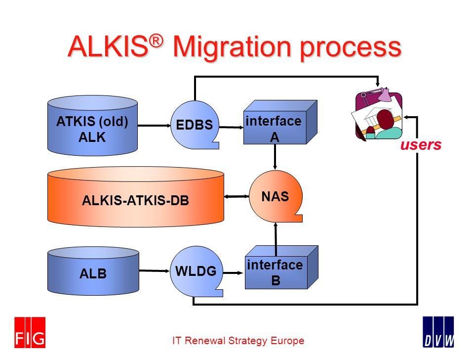 IT Renewal Strategy Europe ALKIS ® Migration process users ATKIS (old) ALK ALB interface B interface A ALKIS-ATKIS-DB EDBS NAS WLDG