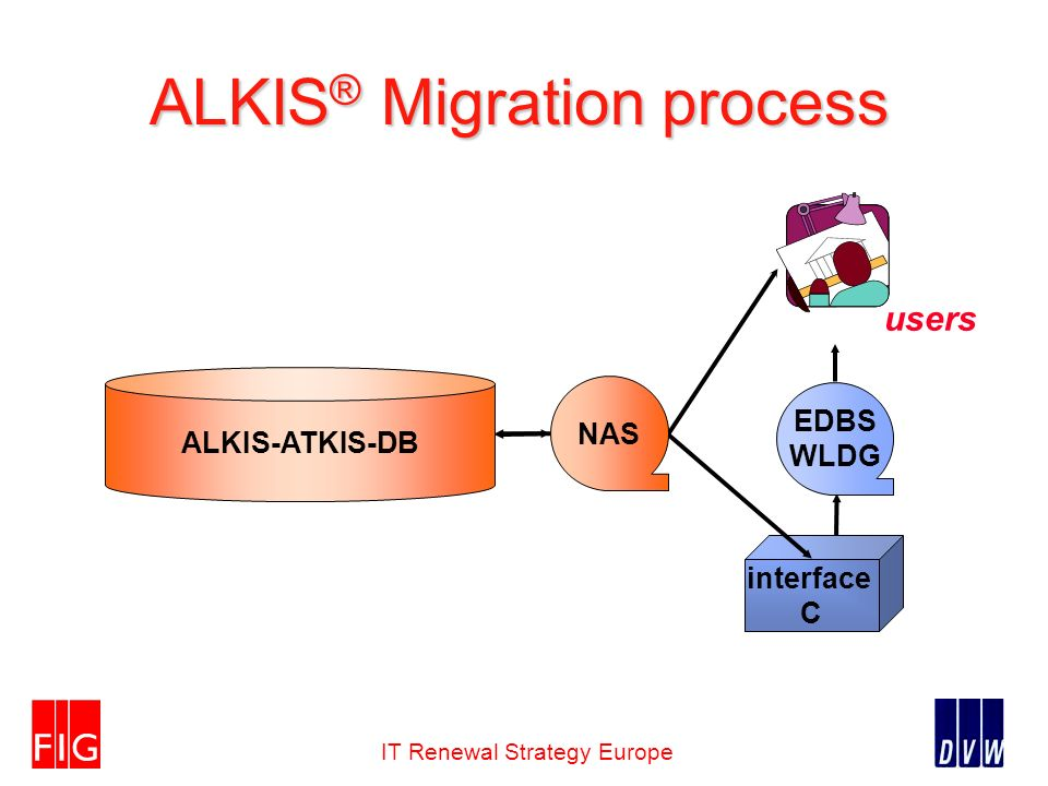 IT Renewal Strategy Europe ALKIS ® Migration process users ALKIS-ATKIS-DB interface C NAS EDBS WLDG