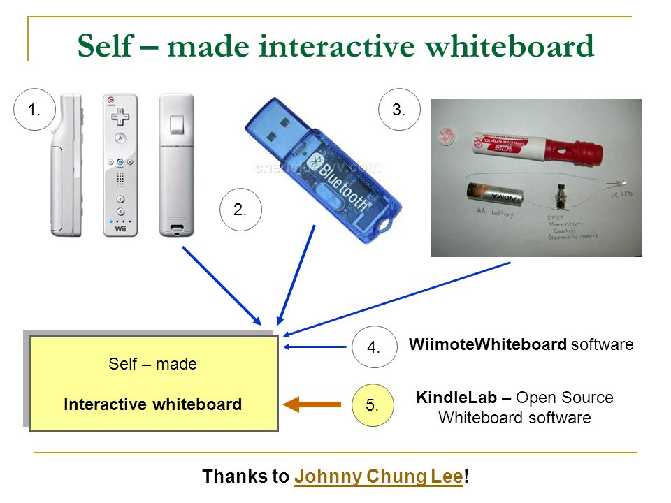 Self – made interactive whiteboard 1. 2. 3.4.