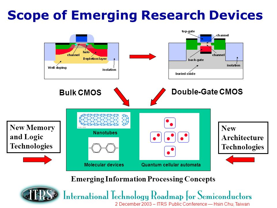 2 December 2003 – ITRS Public Conference Hsin Chu, Taiwan Scope of Emerging Research Devices Bulk CMOS Double-Gate CMOS Quantum cellular automataMolecular devices Nanotubes Emerging Information Processing Concepts New Memory and Logic Technologies New Architecture Technologies