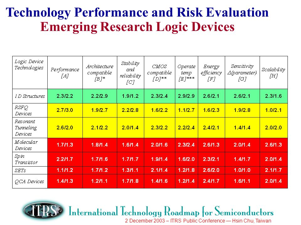 2 December 2003 – ITRS Public Conference Hsin Chu, Taiwan Technology Performance and Risk Evaluation Emerging Research Logic Devices