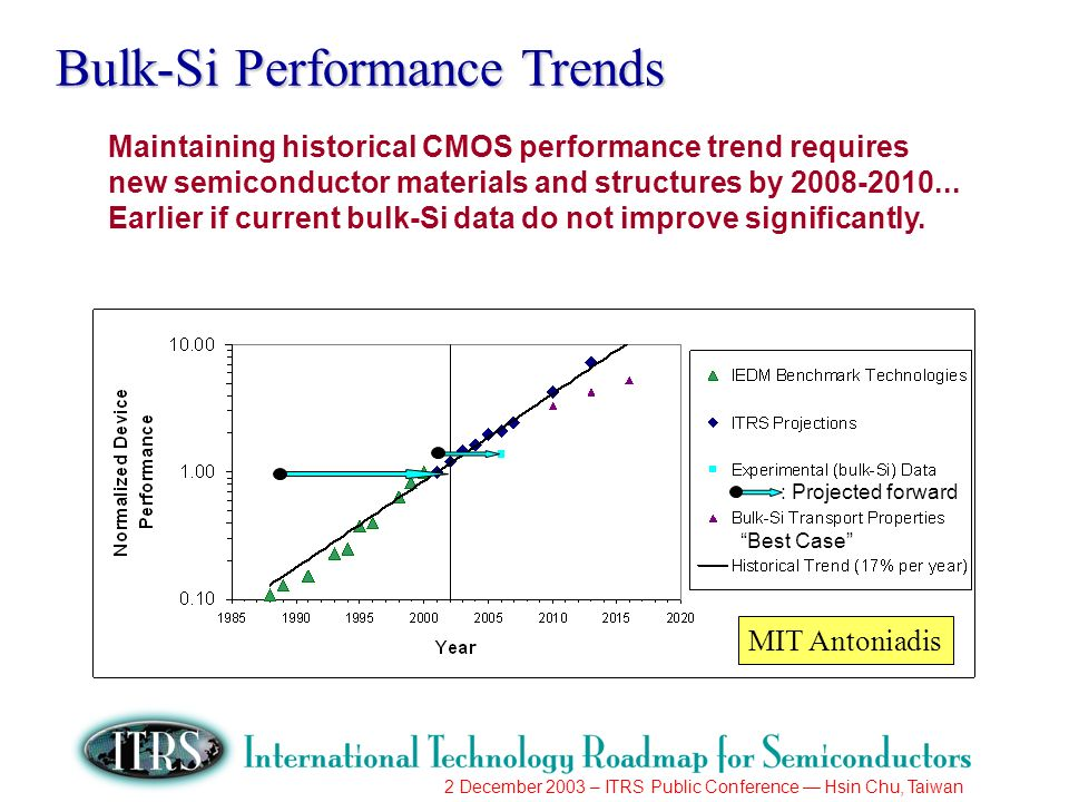 2 December 2003 – ITRS Public Conference Hsin Chu, Taiwan Bulk-Si Performance Trends Maintaining historical CMOS performance trend requires new semiconductor materials and structures by