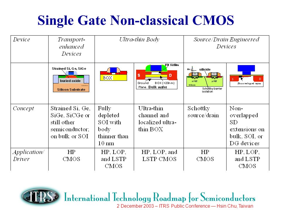 2 December 2003 – ITRS Public Conference Hsin Chu, Taiwan Single Gate Non-classical CMOS