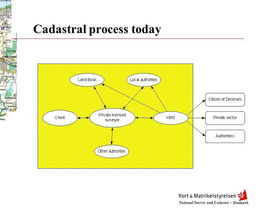 National Survey and Cadastre – Denmark Cadastral process today