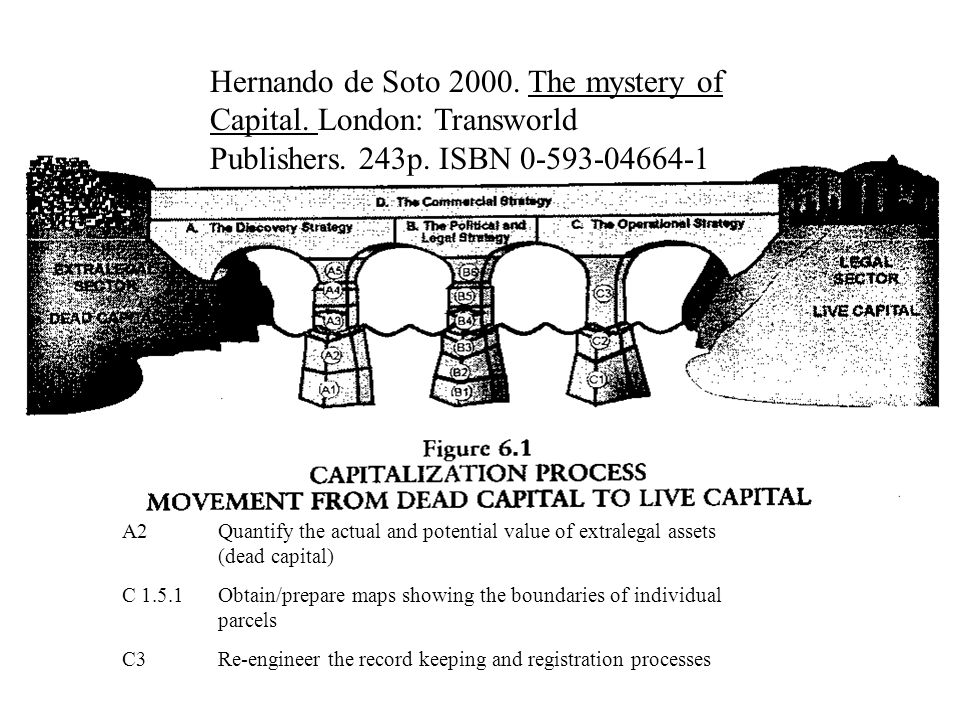 Hernando de Soto 2000. The mystery of Capital. London: Transworld Publishers.
