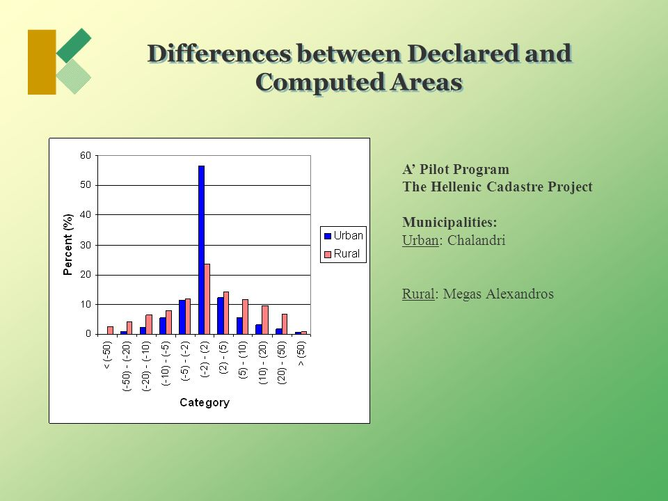 Differences between Declared and Computed Areas A Pilot Program The Hellenic Cadastre Project Municipalities: Urban: Chalandri Rural: Megas Alexandros