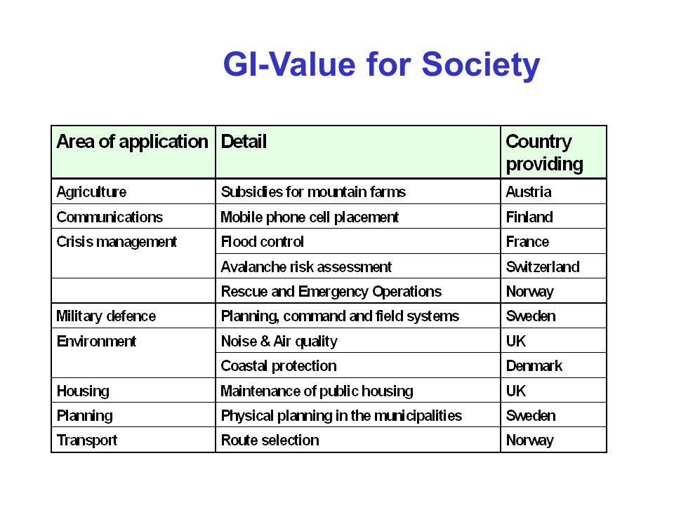 GI-Value for Society