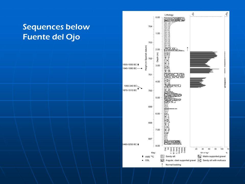 Sequences below Fuente del Ojo