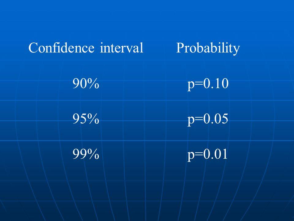 Confidence interval 90% 95% 99% Probability p=0.10 p=0.05 p=0.01