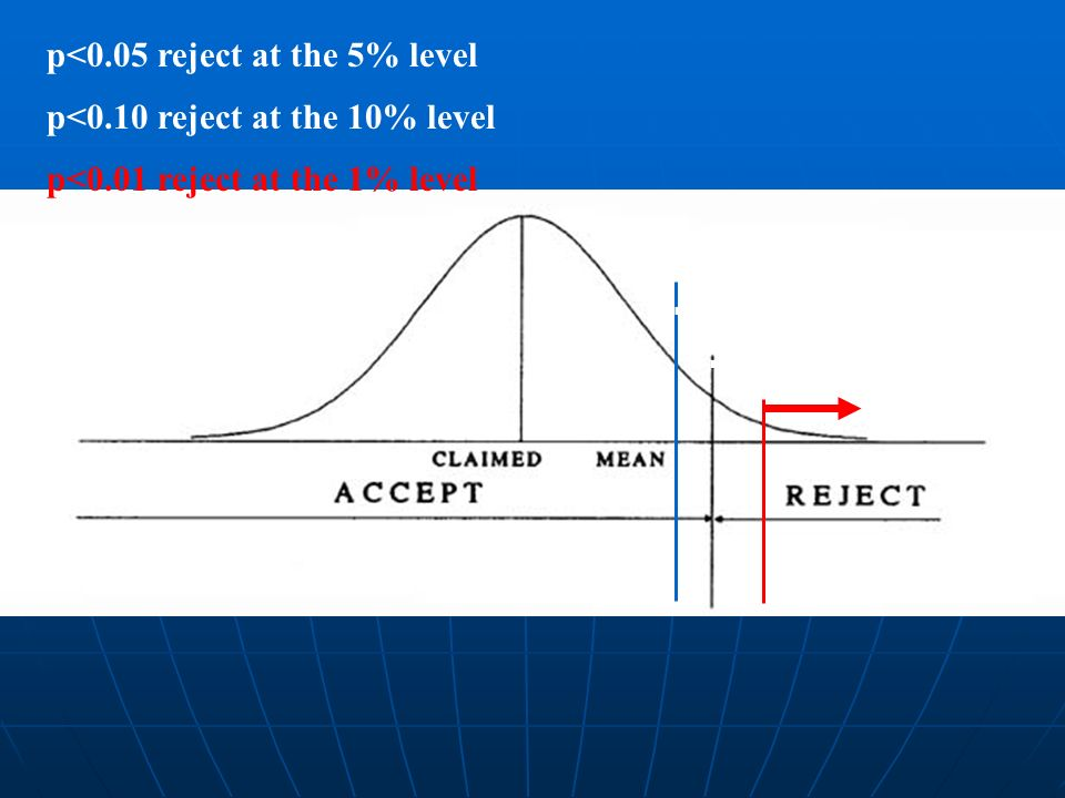 p<0.05 reject at the 5% level p<0.10 reject at the 10% level p<0.01 reject at the 1% level