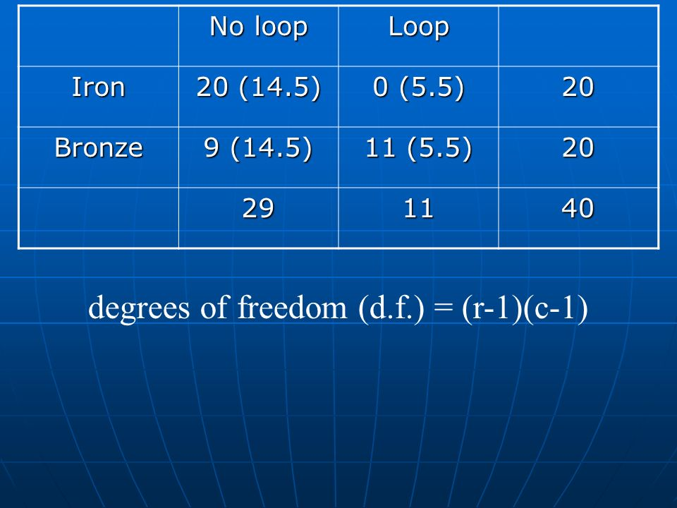 No loop Loop Iron 20 (14.5) 0 (5.5) 20 Bronze 9 (14.5) 11 (5.5) 20 291140 degrees of freedom (d.f.) = (r-1)(c-1)