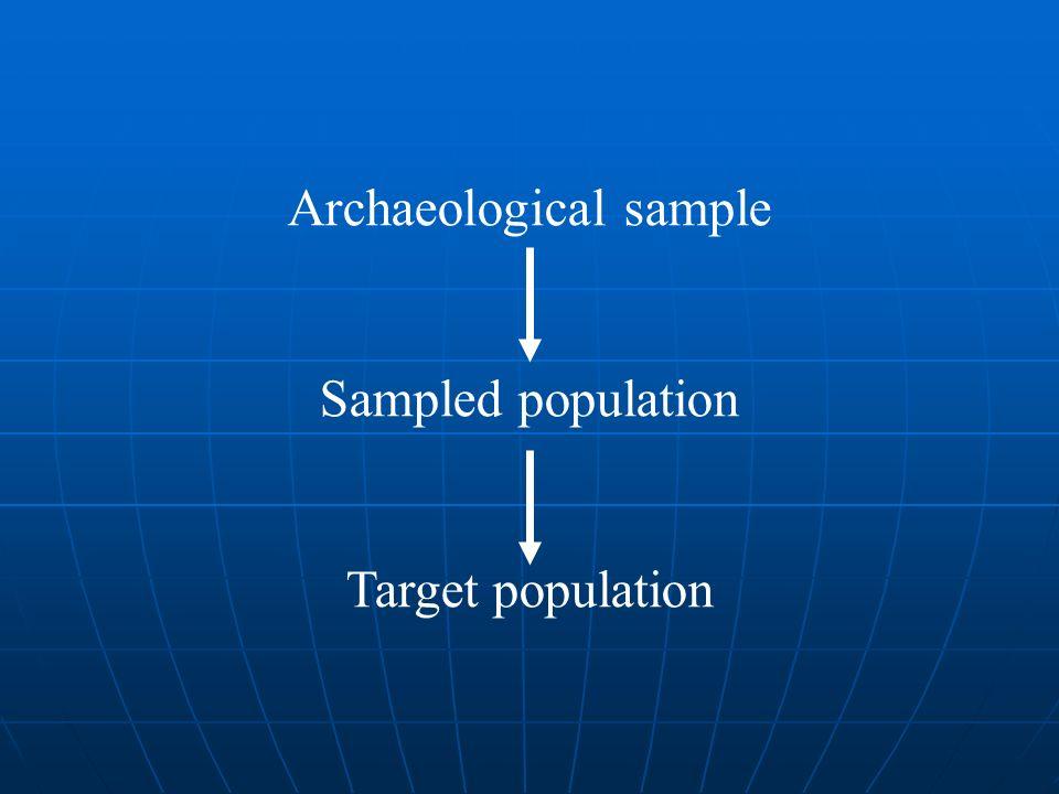 Archaeological sample Sampled population Target population