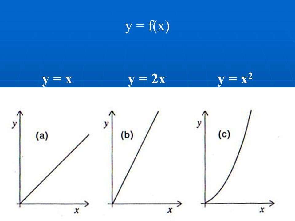 y = f(x) y = x y = 2x y = x 2