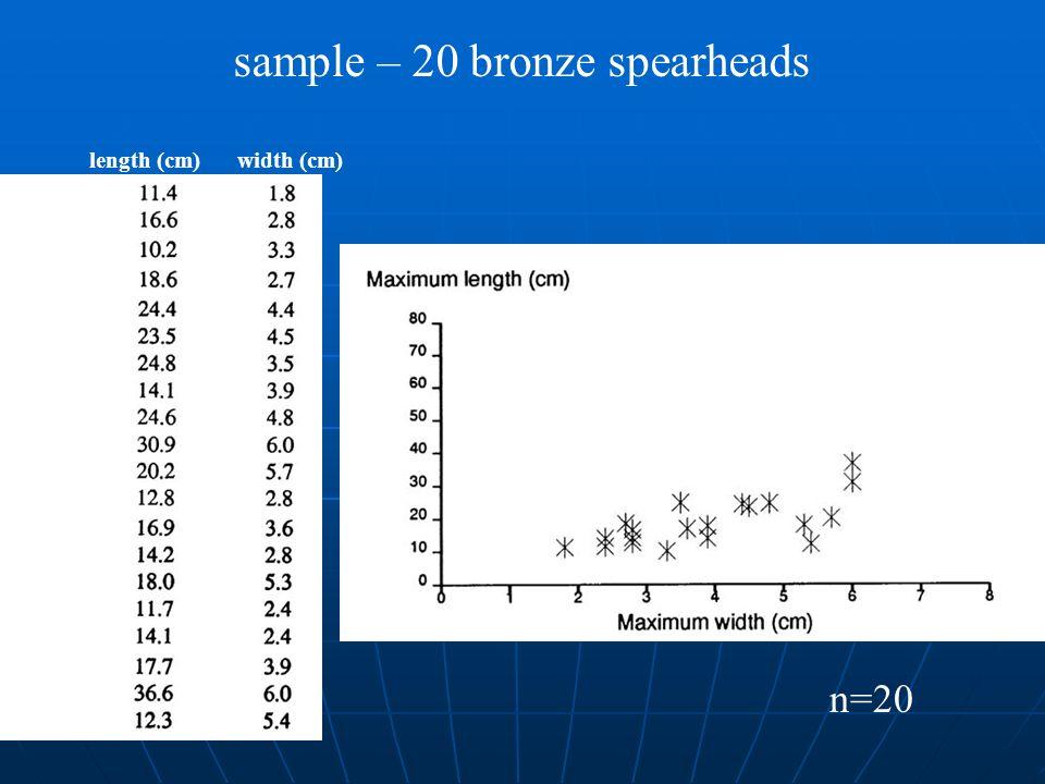length (cm) width (cm) sample – 20 bronze spearheads n=20