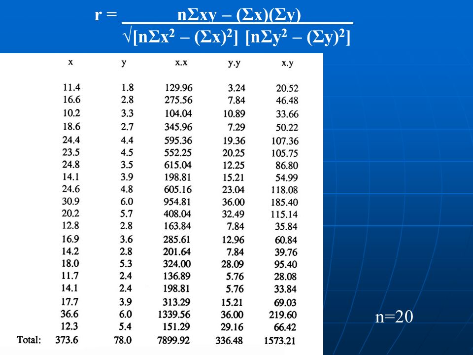 r = nΣxy – (Σx)(Σy) g [nΣx 2 – (Σx) 2 ] [nΣy 2 – (Σy) 2 ] n=20