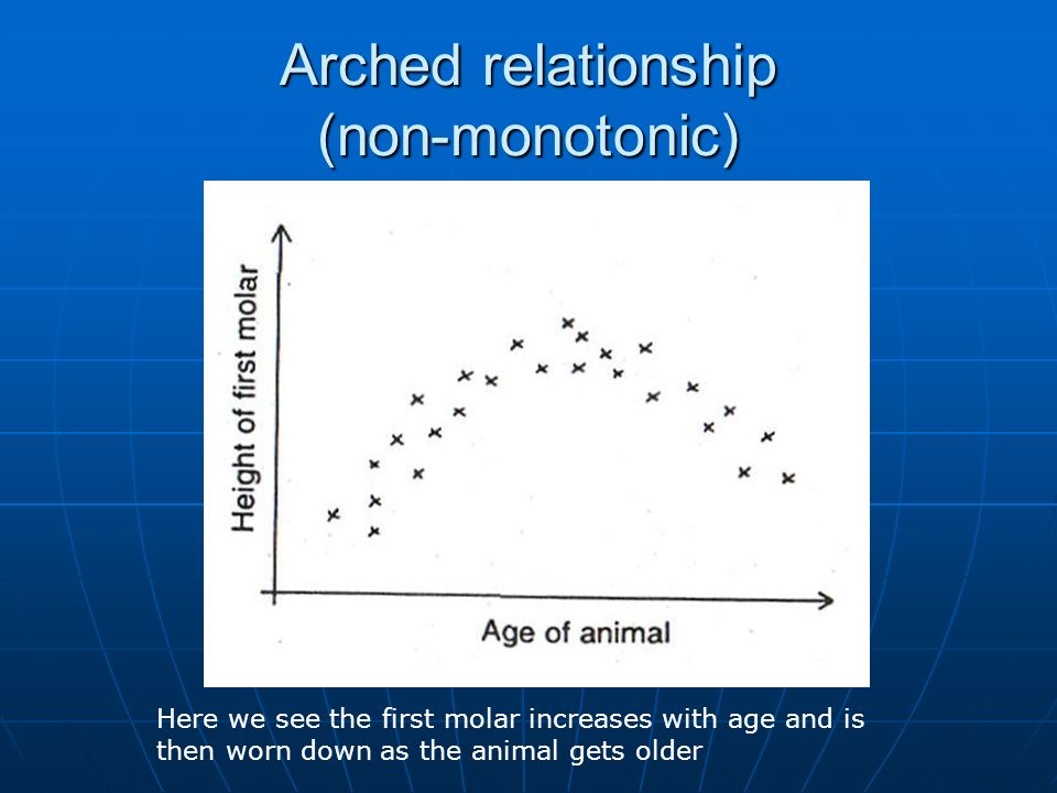 Arched relationship (non-monotonic) Here we see the first molar increases with age and is then worn down as the animal gets older