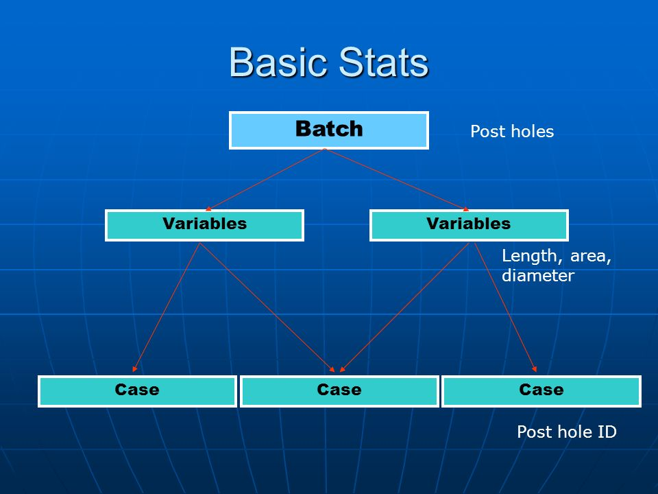 Basic Stats Batch Variables Case Post holes Length, area, diameter Post hole ID
