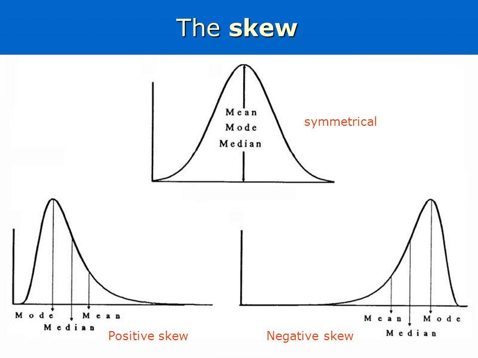 The skew symmetrical Positive skewNegative skew