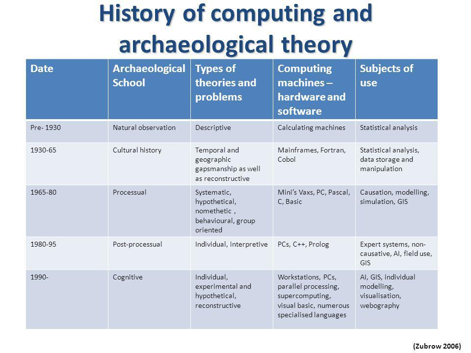 History of computing and archaeological theory DateArchaeological School Types of theories and problems Computing machines – hardware and software Subjects of use Pre- 1930Natural observationDescriptiveCalculating machinesStatistical analysis Cultural historyTemporal and geographic gapsmanship as well as reconstructive Mainframes, Fortran, Cobol Statistical analysis, data storage and manipulation ProcessualSystematic, hypothetical, nomethetic, behavioural, group oriented Minis Vaxs, PC, Pascal, C, Basic Causation, modelling, simulation, GIS Post-processualIndividual, interpretivePCs, C++, PrologExpert systems, non- causative, AI, field use, GIS 1990-CognitiveIndividual, experimental and hypothetical, reconstructive Workstations, PCs, parallel processing, supercomputing, visual basic, numerous specialised languages AI, GIS, individual modelling, visualisation, webography (Zubrow 2006)