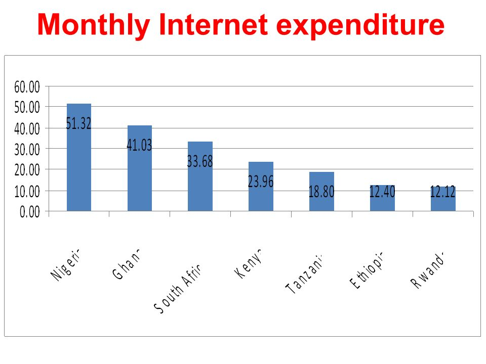 Monthly Internet expenditure