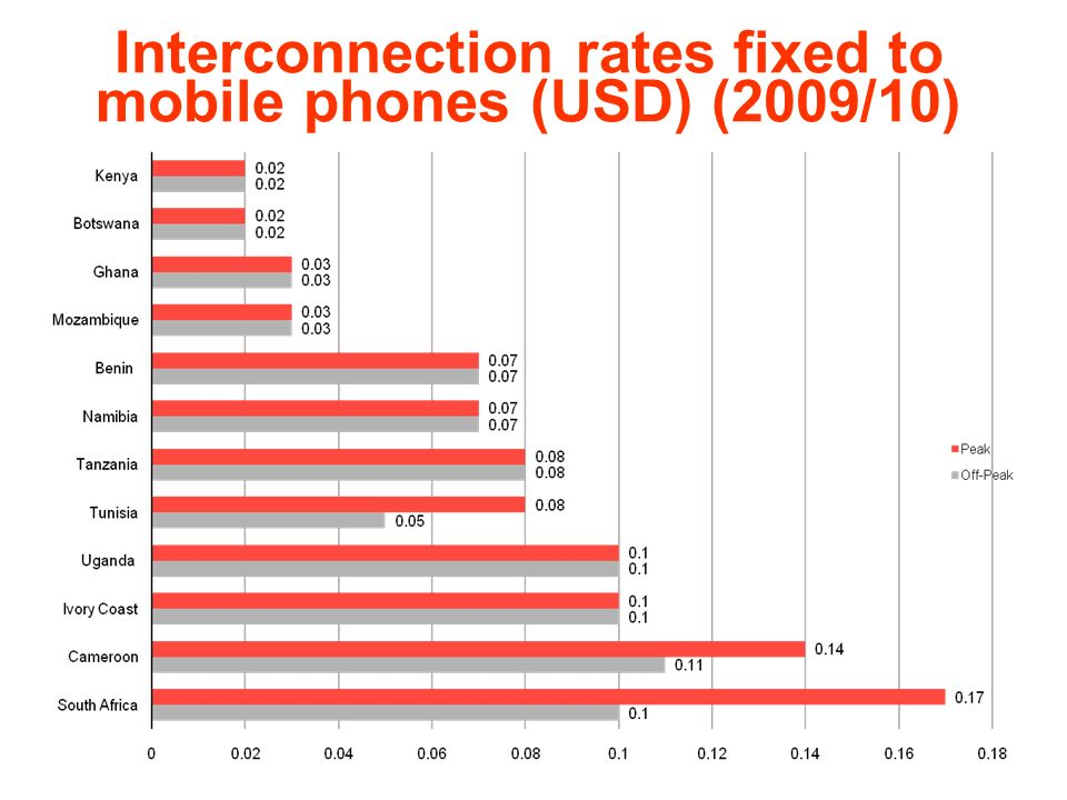 Interconnection rates fixed to mobile phones (USD) (2009/10)